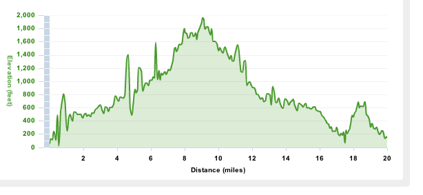 Elevation Chart from Saturday's Trail Run.