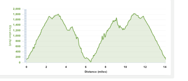 Steep, followed by steep, followed by more steep!